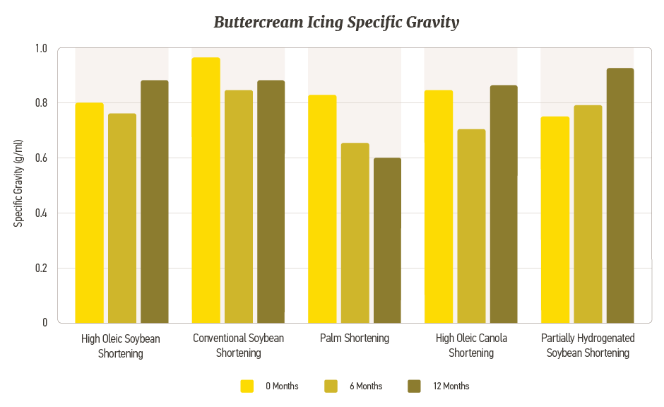 Buttercream Icing Specific Gravity