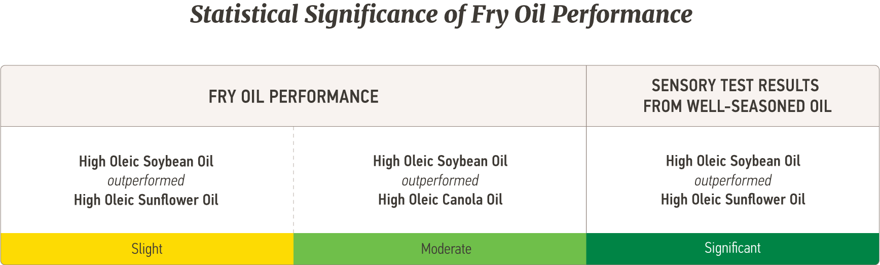 Statistical Significance of Fry Oil Performance